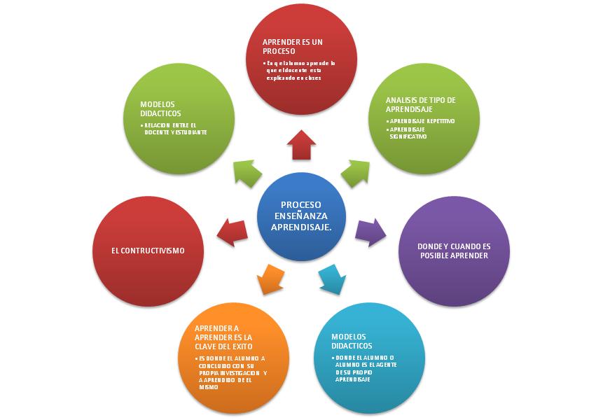 DIDACTICA DE LA INFORMATICA: El proceso de Enseñanza Aprendizaje