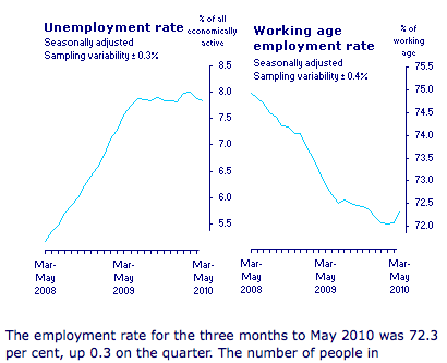 unemployment in a macroeconomic context essay Gary martin, employment and unemployment in mexico in the 1990s, monthly labor review , november 2000, pp 3-18 s ource : bureau of labor statistics and organization for economic co.