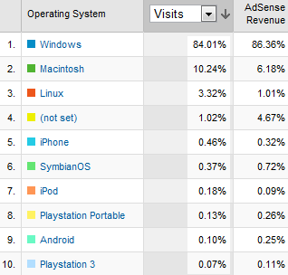 [Image: ads-revenue-april-2009-os.png]
