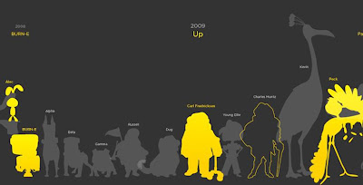 Pixar'ın 200 karakteri tek karede!