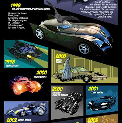 Batmobile'ın Evrimi (1941-2010)