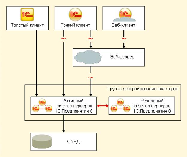 """Платформа  """"1С:Предприятия 8.2 """" поддерживает работу с пятью СУБД.  Microsoft SQL Server.  PostgreSQL. только Windows) ."""