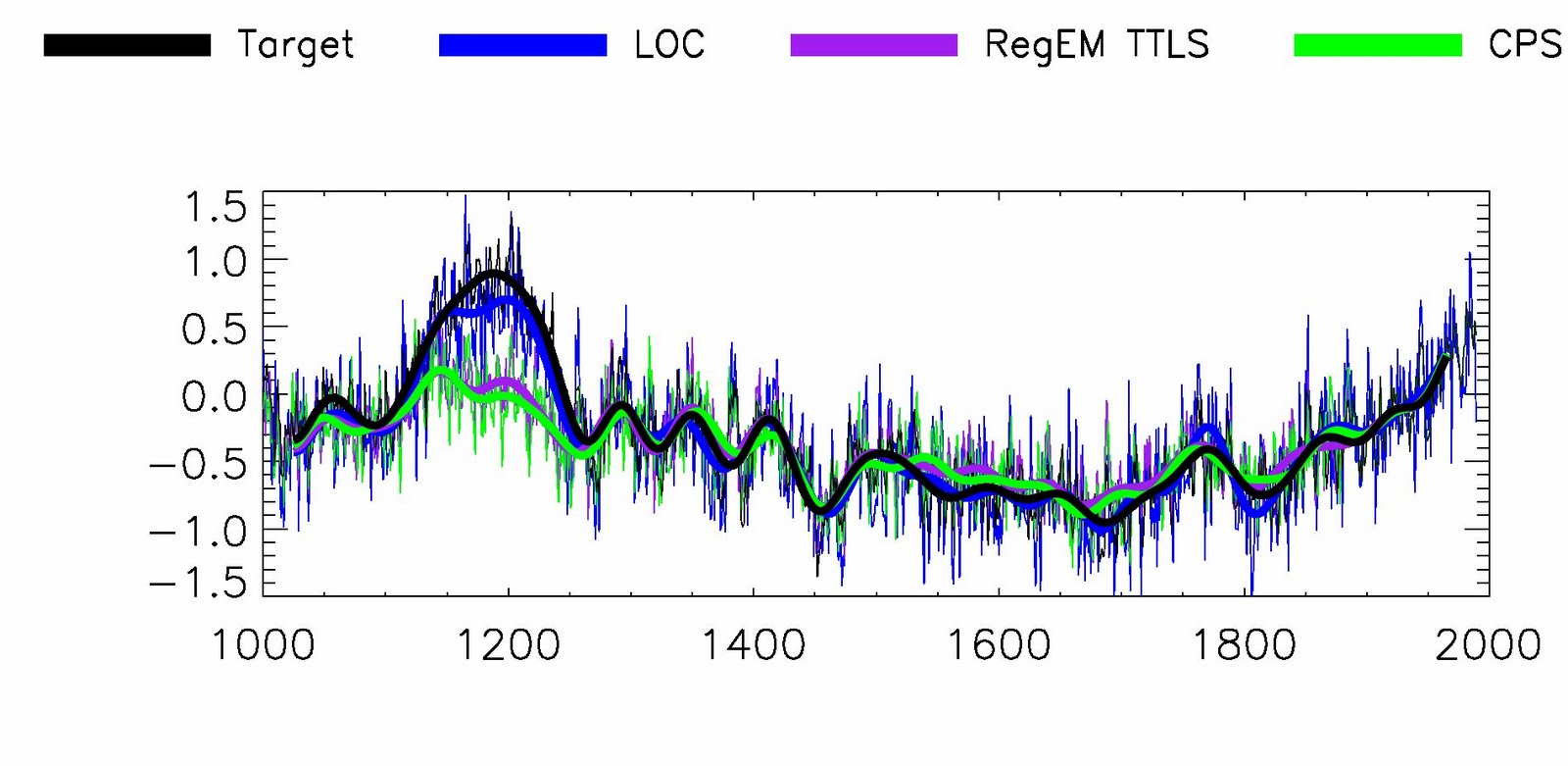 Regarding the divergence of proxy and instrument temps in the latter half of the 20th century?