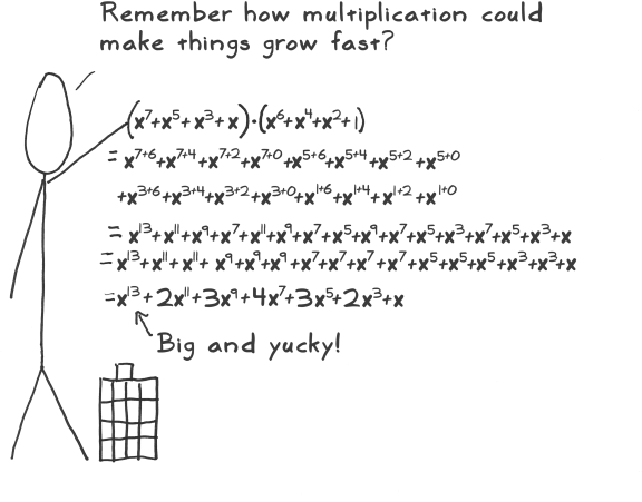 Multiplikation