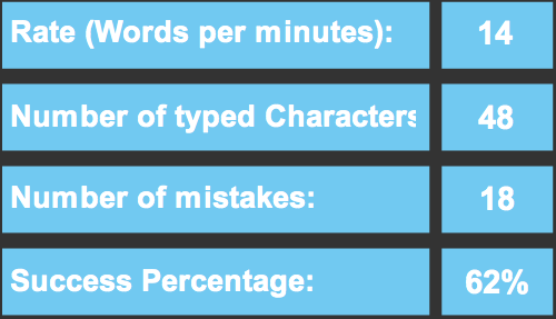 Sense Touch Typing 23 Did a Touch Typing Test
