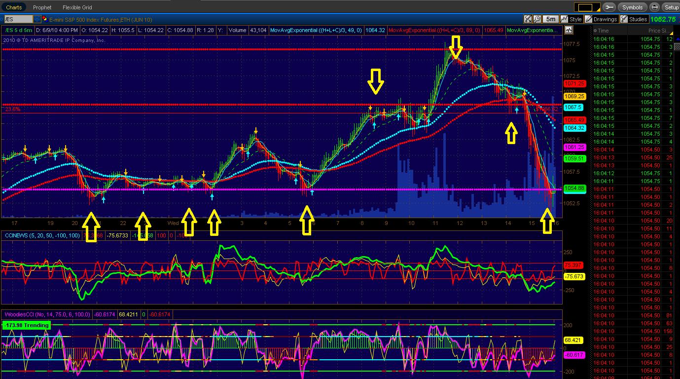 Tick charts trading strategies