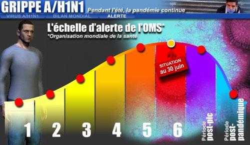 Les 8 niveaux de la pandémie