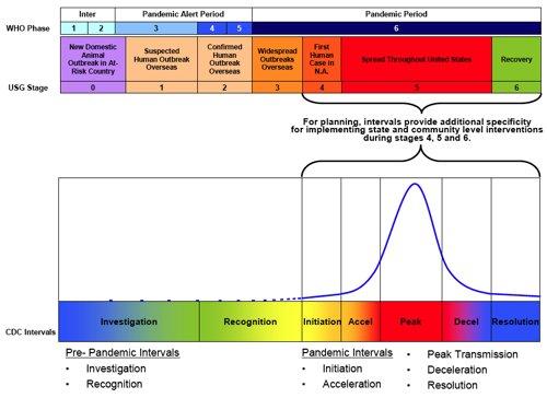 Phases et intervalles