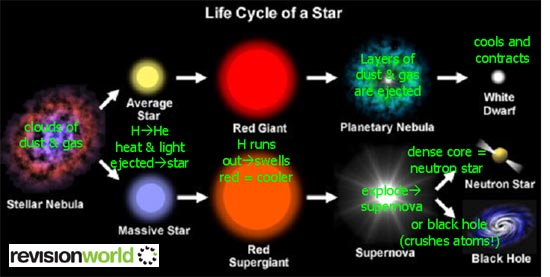 life cycle of stars nasa - photo #22