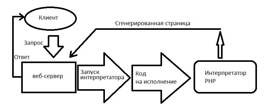 Php интерпретатор