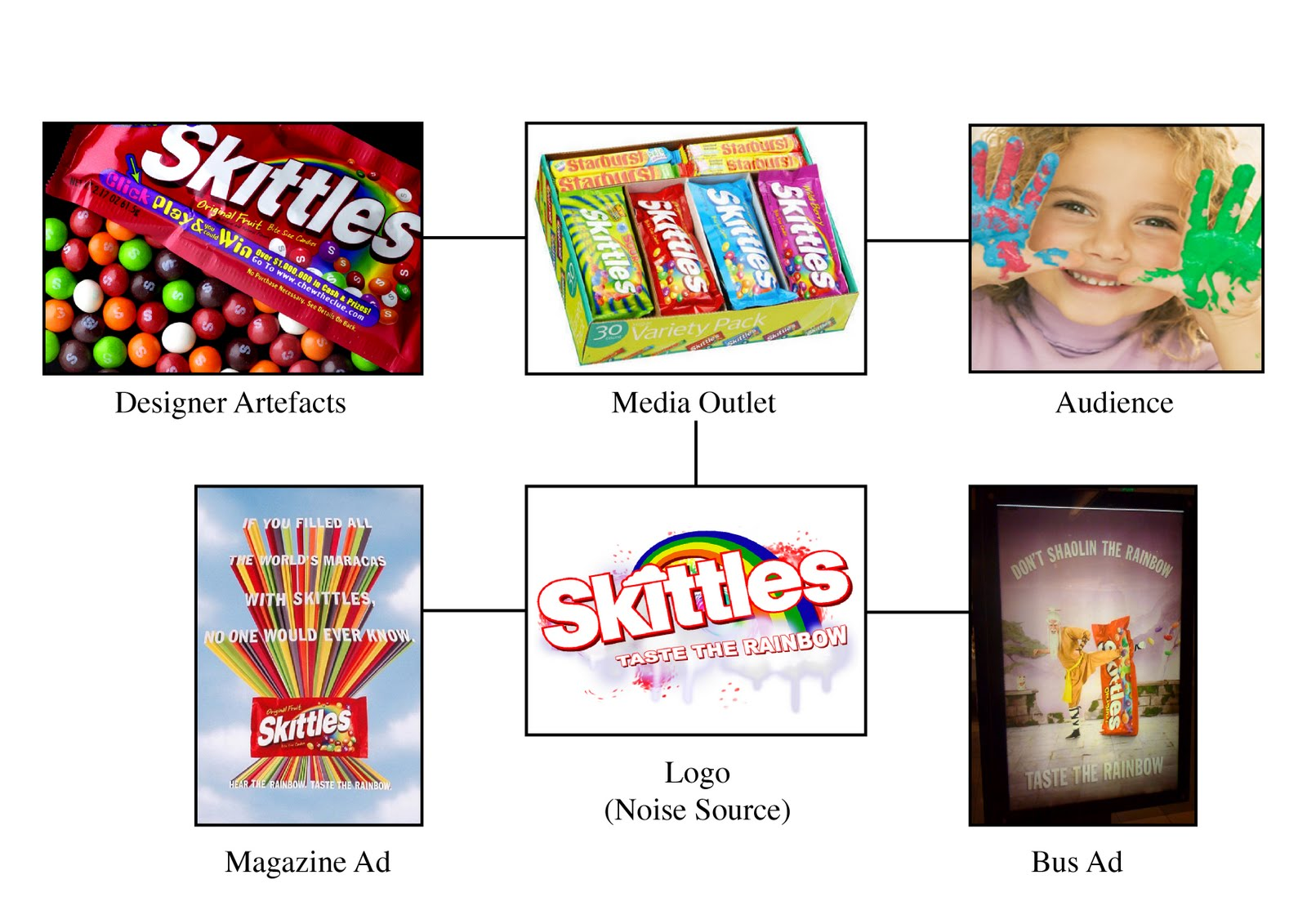 skittles marketing plan Symbols, sayings, and slogans lesson plan found in a modern day commercial or advertisement that relates to a current product or marketing scheme your students.