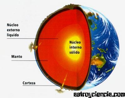 Como Esta Formada La Superficie Terrestre Wikipedia
