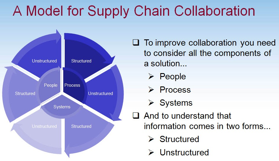 improving global supply chains by information systems Information technology can improve the efficiency information technology and systems in transport supply chains 71 the system gps - global satellite.