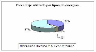argentina,bloggofilia,crisis,energetica,energia, electricidad, grafico , produccion