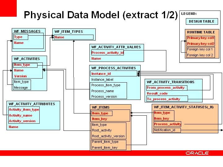 Oracle Apps Tekno Blog  Oracle Workflow Table Details With