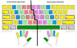 aprender mecanografía