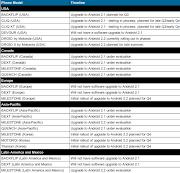 Info: Mobiles y Celulares: Motorola Backflip y Dext NO tendrán actualización .