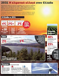 Έρχονται περισσότεροι καύσωνες και λιγότερες βροχές 12