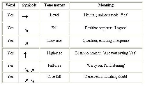 Prefixes And Suffixes Intonation Pattern Falling And Rising