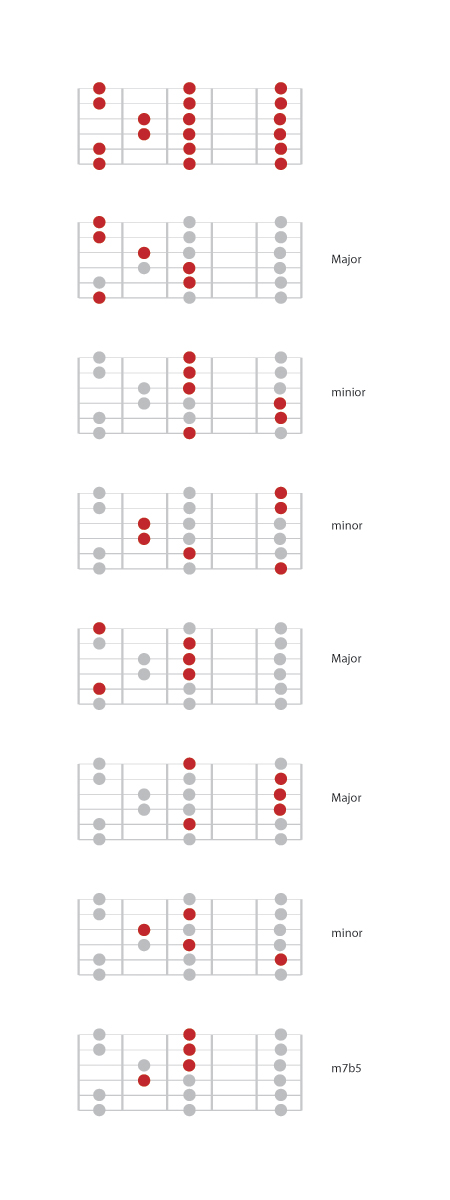 Chords in the Major scale - seeing the forest in all the trees | Six ...