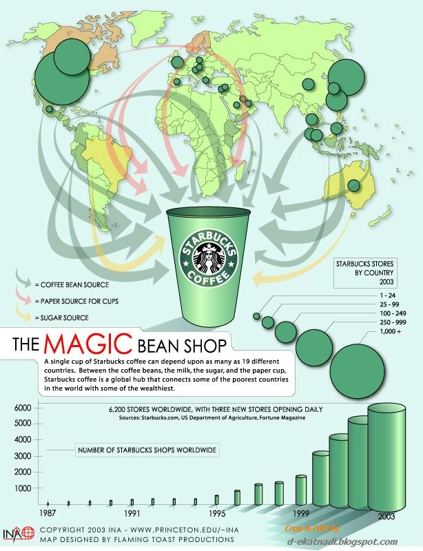 research papers starbucks global strategy
