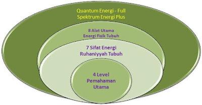 spektrum elektromaknetik - quantum energi tubuh