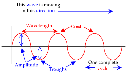 Waves Cms Guide To Physics 1