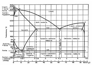 Sedikit untuk dibagi proses karburising menurut diagram fase diatas dapat dibaca bahwa bahja eutectoid mempuyai kandungan karbon sebesar 08 mempuayi struktur mikro perlit apabila dipanaskan ccuart Gallery