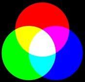 colores primarios aditivos