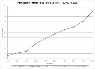 Library visits per capita