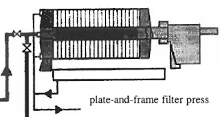 Typical Plate and Frame Filter Press