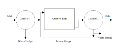 plug-flow activated sludge process