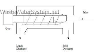 Solid Bowl Centrifuge