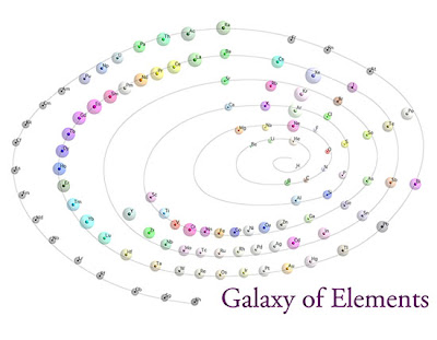 element unusual interesting facts pic
