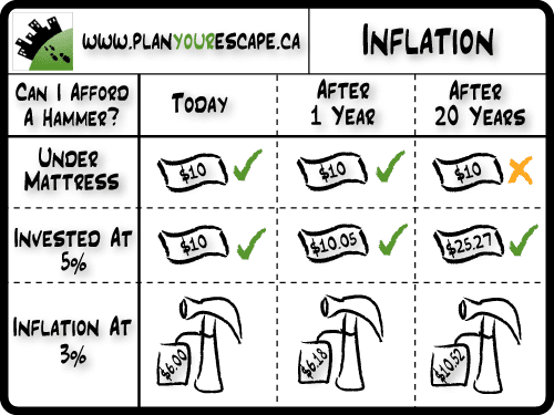 how inflation affects the functions of Hi maxine-ga after conducting an online research, i have found the following information on affects of inflation on functions of money inflation is defined as an increase in the overall level of prices over an extended period of time.