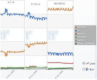 statistik browser