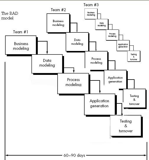 qtp tutorials  u0026 interview questions  rad model diagram