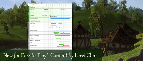 Content by Level Chart for Free-to-Play