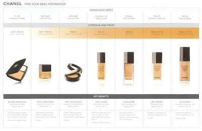Chanel, foundation, Double Perfection, Teinte Innocence, Mat Lumiere, Vitalumiere, Pro Lumiere, Lift Lumiere