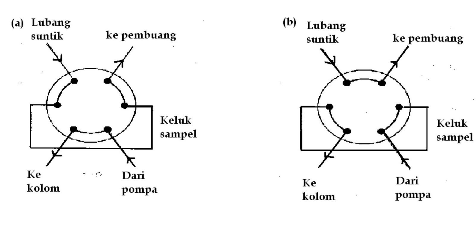 Hplc high performance liquid chromatography lansida posisi pada saat memuat sampel posisi pada saat menyuntik sampel ccuart Images