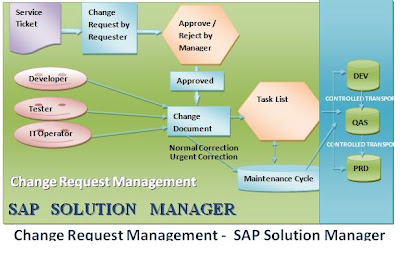 implementing itil standards recommended by sap change request