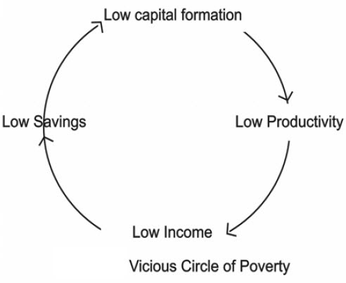what is vicious circle of poverty pdf