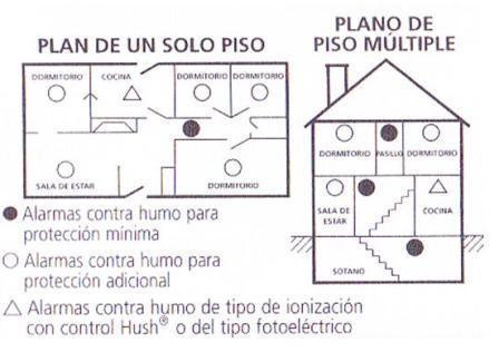 Prevenci n de incendios prevencion en viviendas for Planos de cocinas feng shui