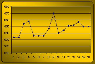 Gold Rate Graph