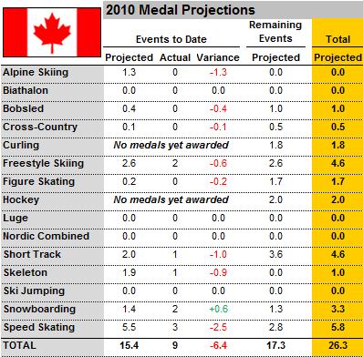 Canada Olympics Medal Predictions