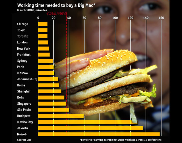 Big Mac Price Index
