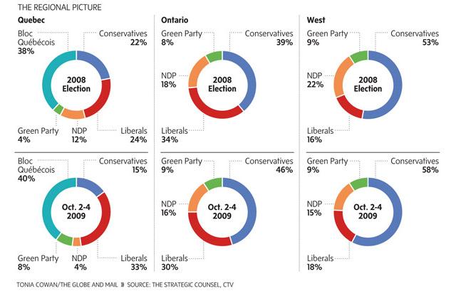 Polls Liberals Sink 2009