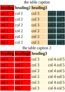 col and colgroup example