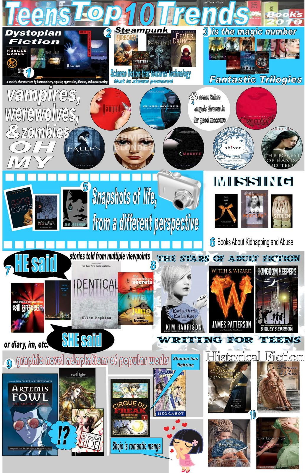 Teens%2BTop%2B10%2BTrends%2B2010%2BVers%2B2 Last week was Teen Read Week and I want to say thanks for all the teens who ...