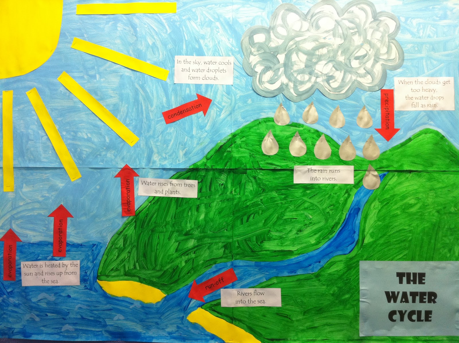 Water Cycle Project Ideas